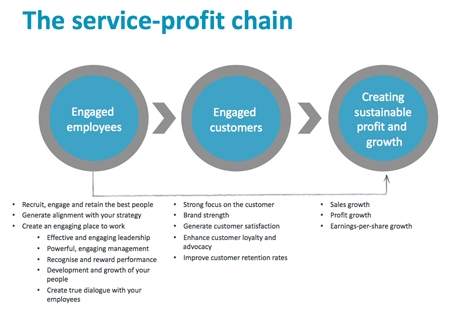 Ten minute tutorial – Service profit chain